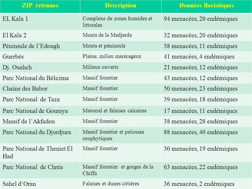 ZIP retenuesDescriptionDonnées floristiques EL Kala 1 Complexe de zones humides et littorales 94 menacées, 20 endémiques El Kala 2 Monts de la Medjerd