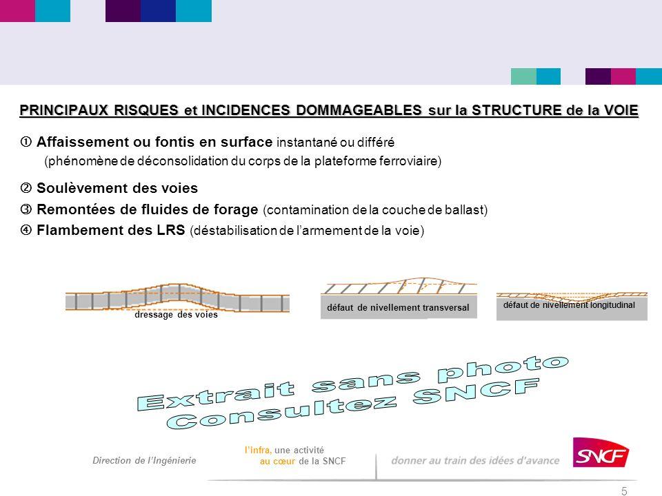 5 Direction de lIngénierie linfra, une activité au cœur de la SNCF PRINCIPAUX RISQUES et INCIDENCES DOMMAGEABLES sur la STRUCTURE de la VOIE Affaissem