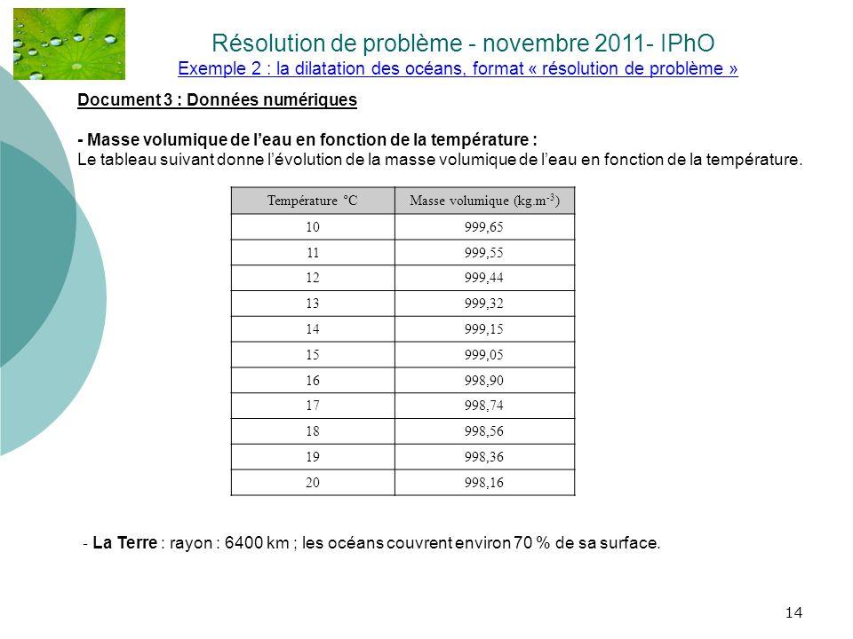 14 Exemple 2 : la dilatation des océans, format « résolution de problème » Résolution de problème - novembre 2011- IPhO. Température °CMasse volumique