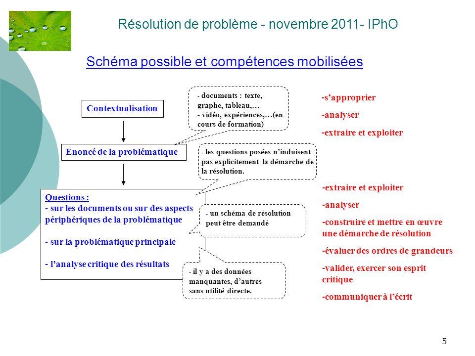 5 Schéma possible et compétences mobilisées Résolution de problème - novembre 2011- IPhO Enoncé de la problématique Contextualisation Questions : - su