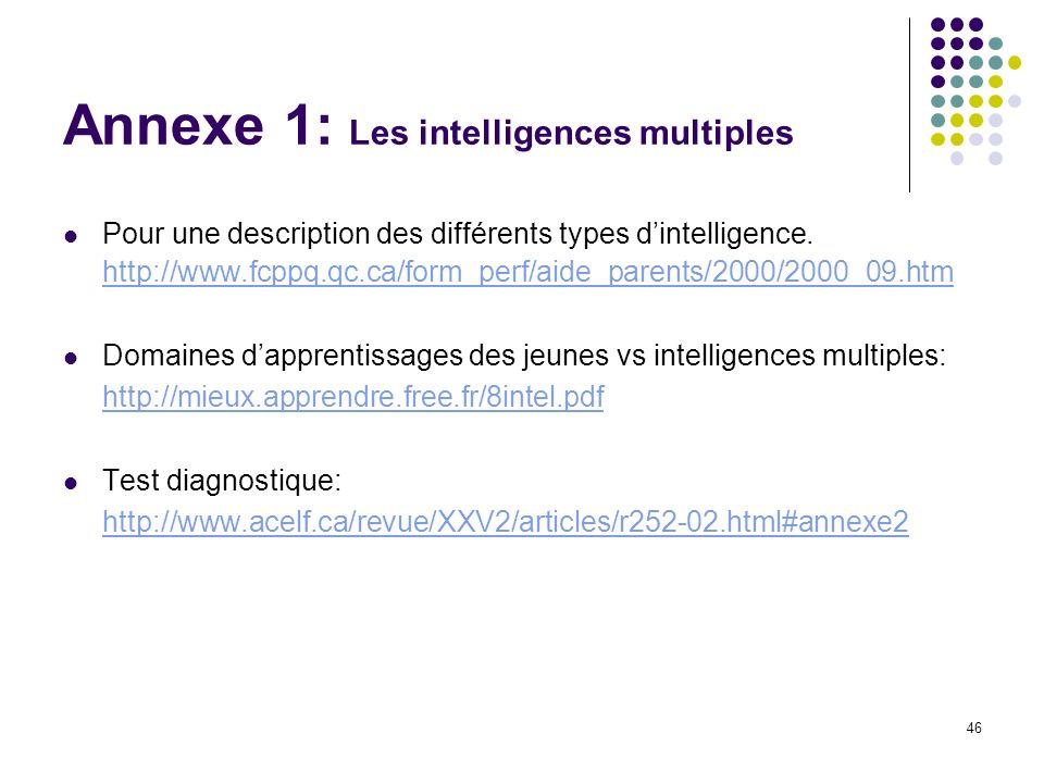 46 Annexe 1: Les intelligences multiples Pour une description des différents types dintelligence. http://www.fcppq.qc.ca/form_perf/aide_parents/2000/2