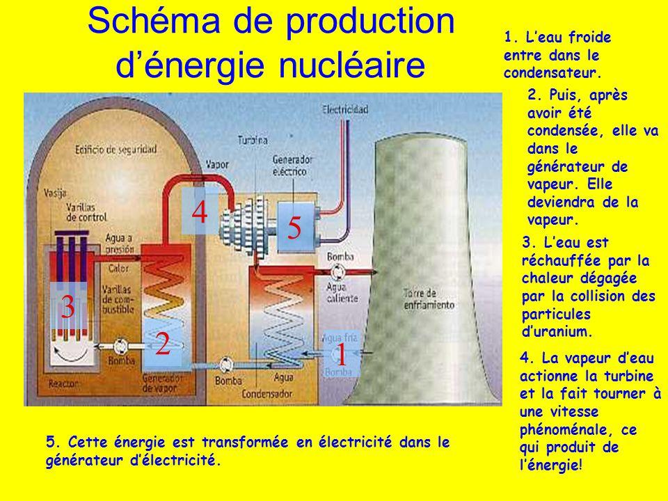 Schéma de production dénergie nucléaire 1. Leau froide entre dans le condensateur. 2. Puis, après avoir été condensée, elle va dans le générateur de v