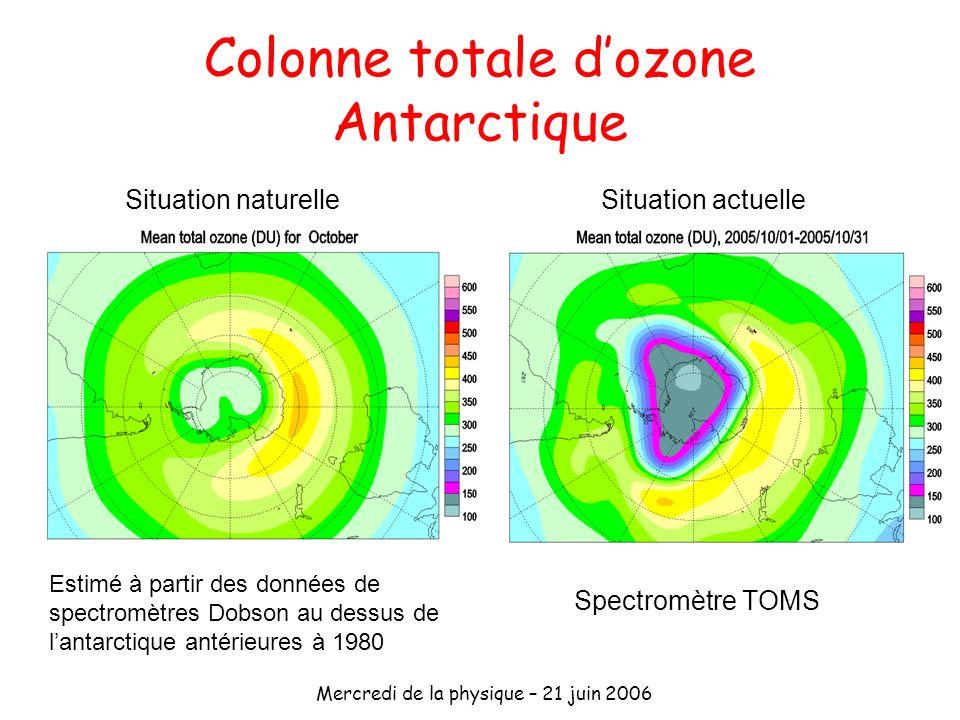 Mercredi de la physique – 21 juin 2006 Colonne totale dozone Antarctique Situation naturelleSituation actuelle Spectromètre TOMS Estimé à partir des d