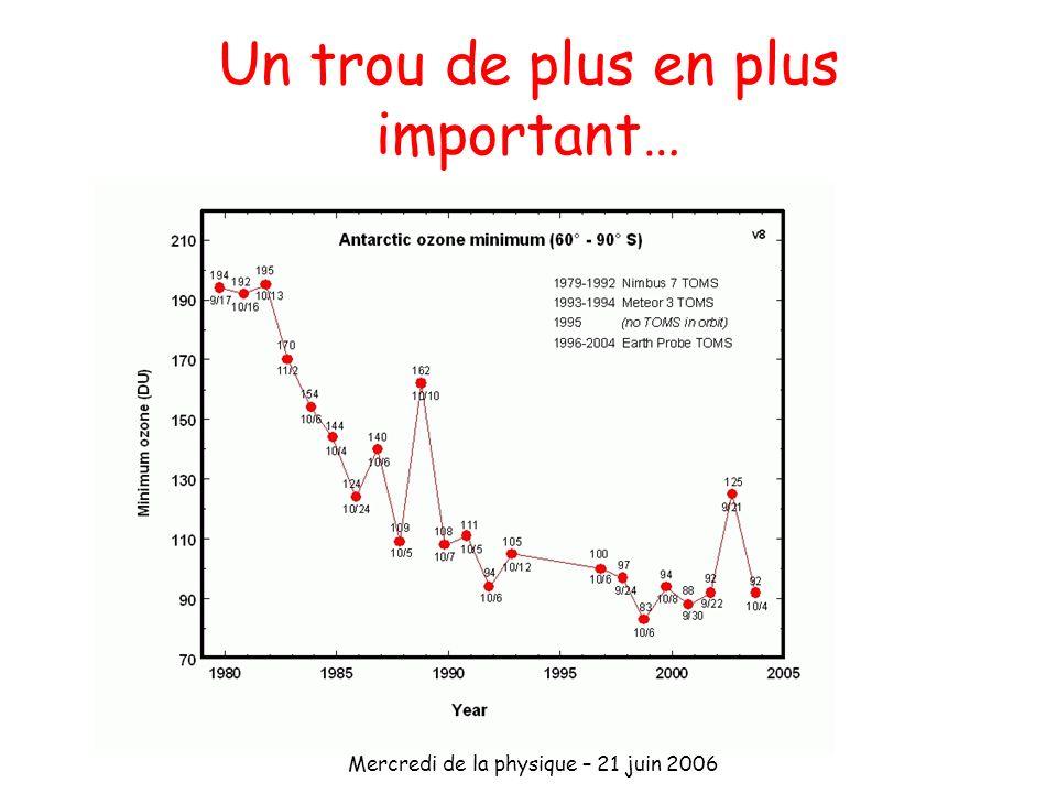 Mercredi de la physique – 21 juin 2006 Un trou de plus en plus important… Spectromètre TOMS