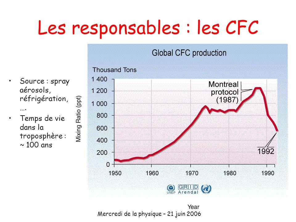 Mercredi de la physique – 21 juin 2006 Les responsables : les CFC Source : spray aérosols, réfrigération, …. Temps de vie dans la troposphère : ~ 100