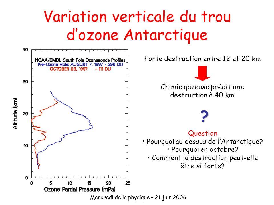 Mercredi de la physique – 21 juin 2006 Variation verticale du trou dozone Antarctique Forte destruction entre 12 et 20 km Chimie gazeuse prédit une de