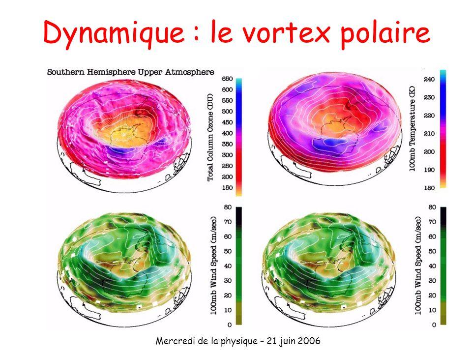 Mercredi de la physique – 21 juin 2006 Dynamique : le vortex polaire
