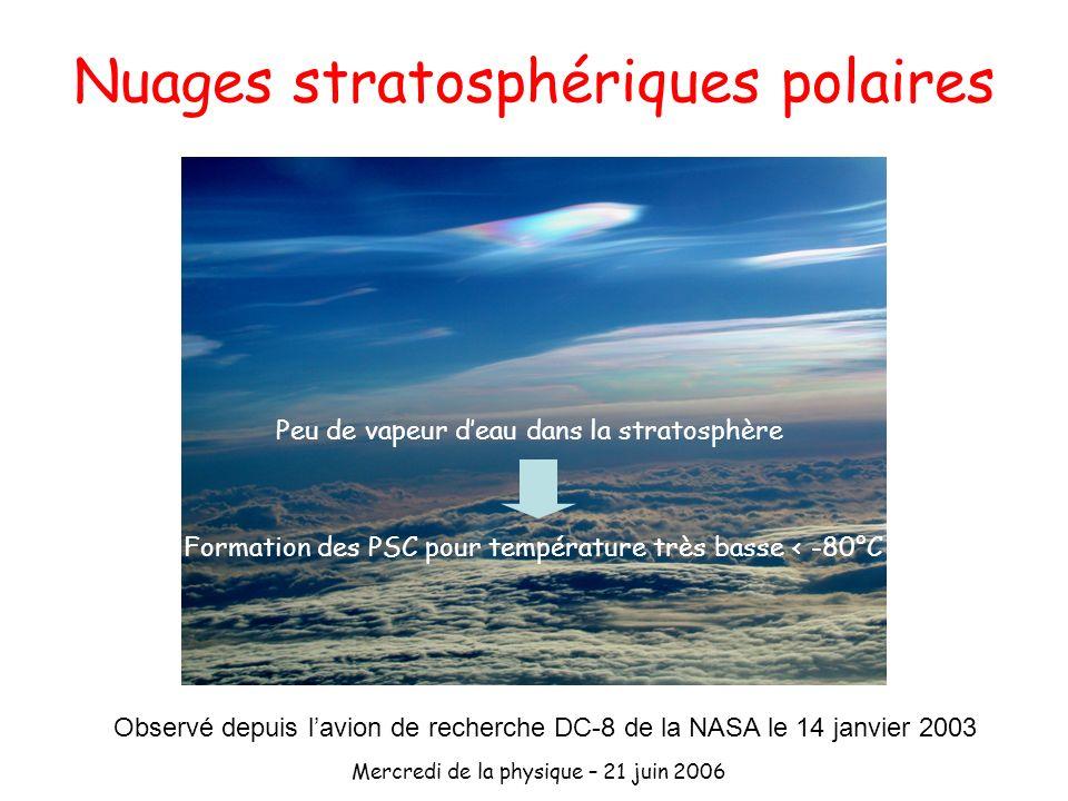 Mercredi de la physique – 21 juin 2006 Nuages stratosphériques polaires Observé depuis lavion de recherche DC-8 de la NASA le 14 janvier 2003 Peu de v