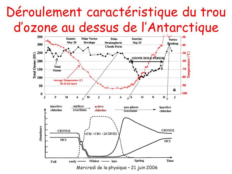 Mercredi de la physique – 21 juin 2006 Déroulement caractéristique du trou dozone au dessus de lAntarctique