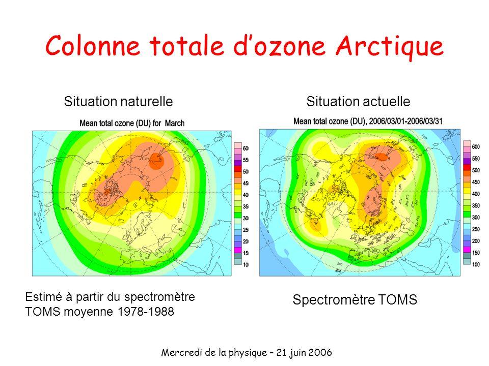 Mercredi de la physique – 21 juin 2006 Colonne totale dozone Arctique Situation naturelleSituation actuelle Spectromètre TOMS Estimé à partir du spect
