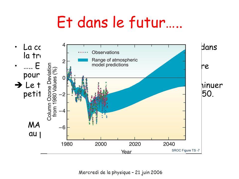 Mercredi de la physique – 21 juin 2006 Et dans le futur….. La concentration des CFC commence à diminuer dans la troposphère….. ….. Elle continue à aug