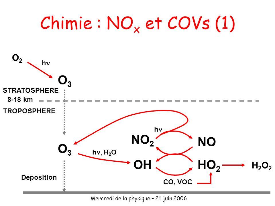 Mercredi de la physique – 21 juin 2006 Chimie : NO x et COVs (1) NO 2 + O3O3 O2O2 ONO+ +O Formation de lozone Atmosphère