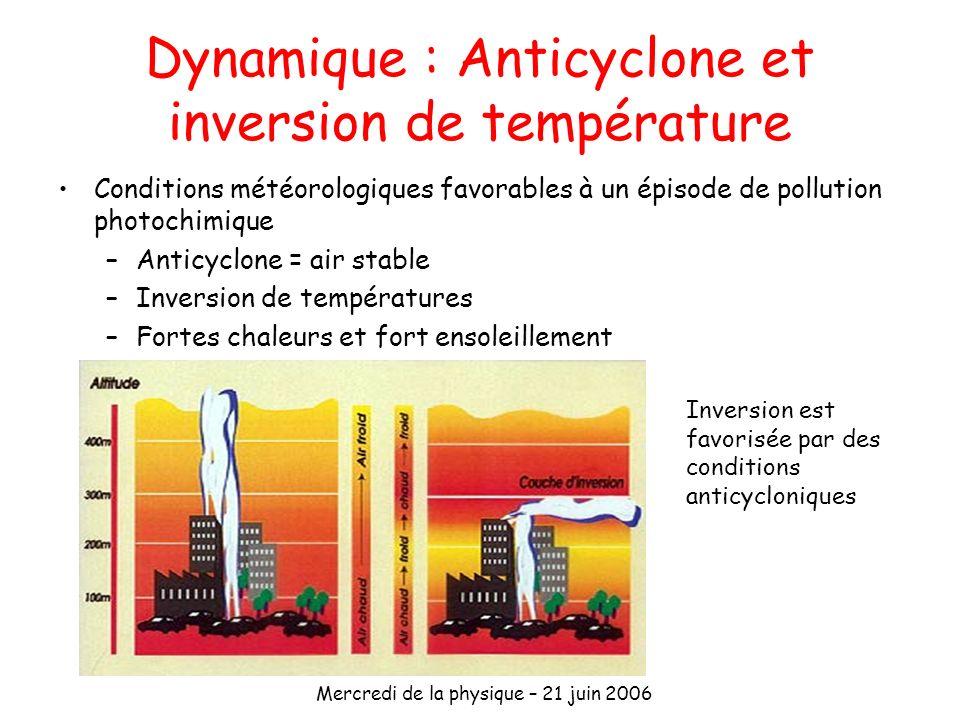 Mercredi de la physique – 21 juin 2006 Dynamique : Anticyclone et inversion de température Conditions météorologiques favorables à un épisode de pollu