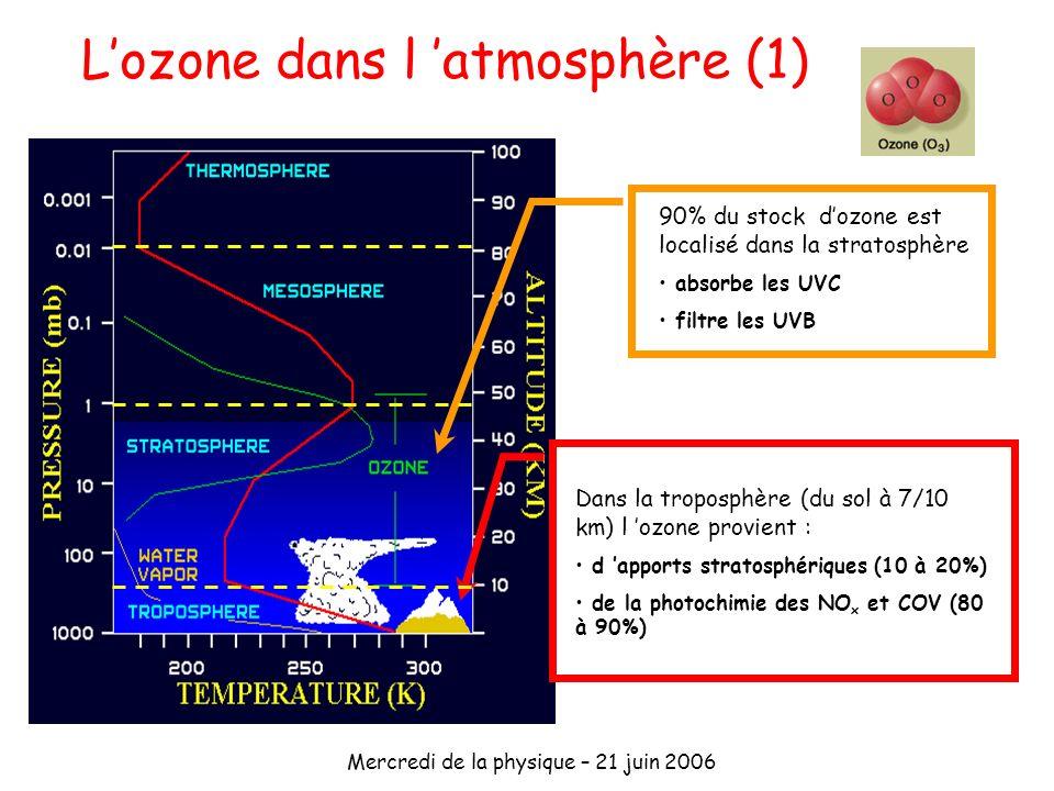 Mercredi de la physique – 21 juin 2006 Lozone dans l atmosphère (1) 90% du stock dozone est localisé dans la stratosphère absorbe les UVC filtre les U