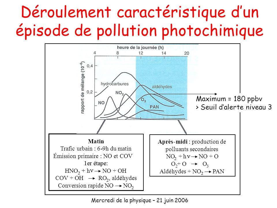 Mercredi de la physique – 21 juin 2006 Déroulement caractéristique dun épisode de pollution photochimique Matin Trafic urbain: 6-9h du matin Émission