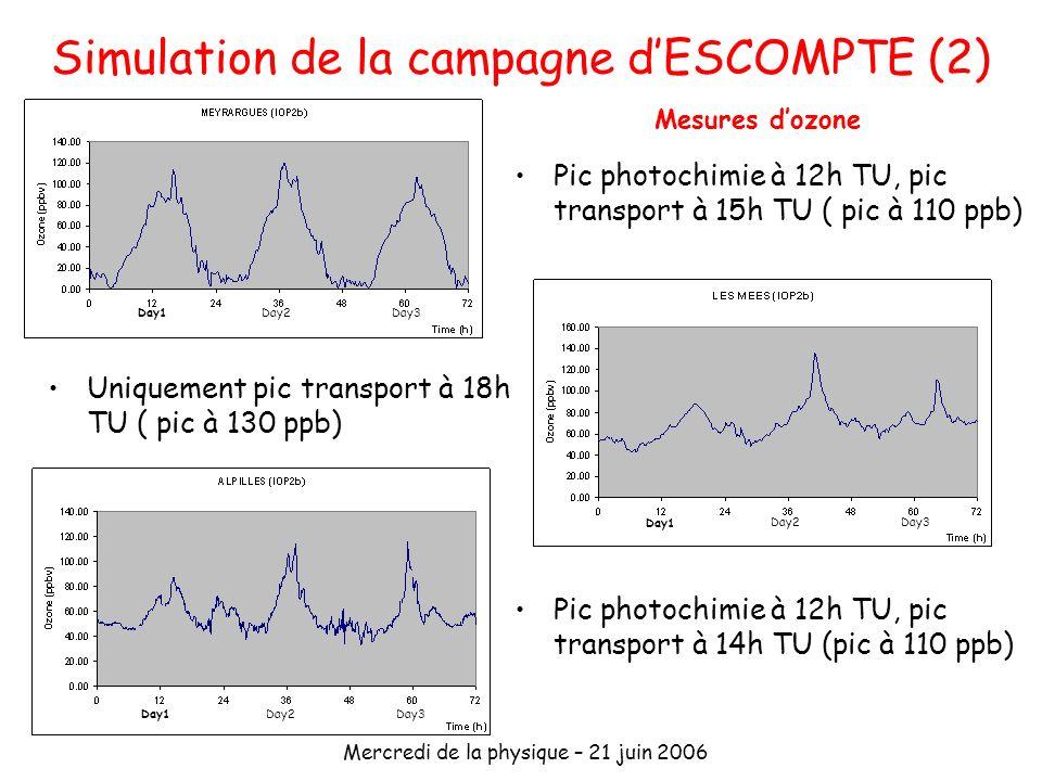 Mercredi de la physique – 21 juin 2006 Simulation de la campagne dESCOMPTE (2) Pic photochimie à 12h TU, pic transport à 15h TU ( pic à 110 ppb) Day1