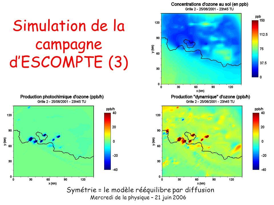 Mercredi de la physique – 21 juin 2006 Simulation de la campagne dESCOMPTE (3) Symétrie = le modèle rééquilibre par diffusion