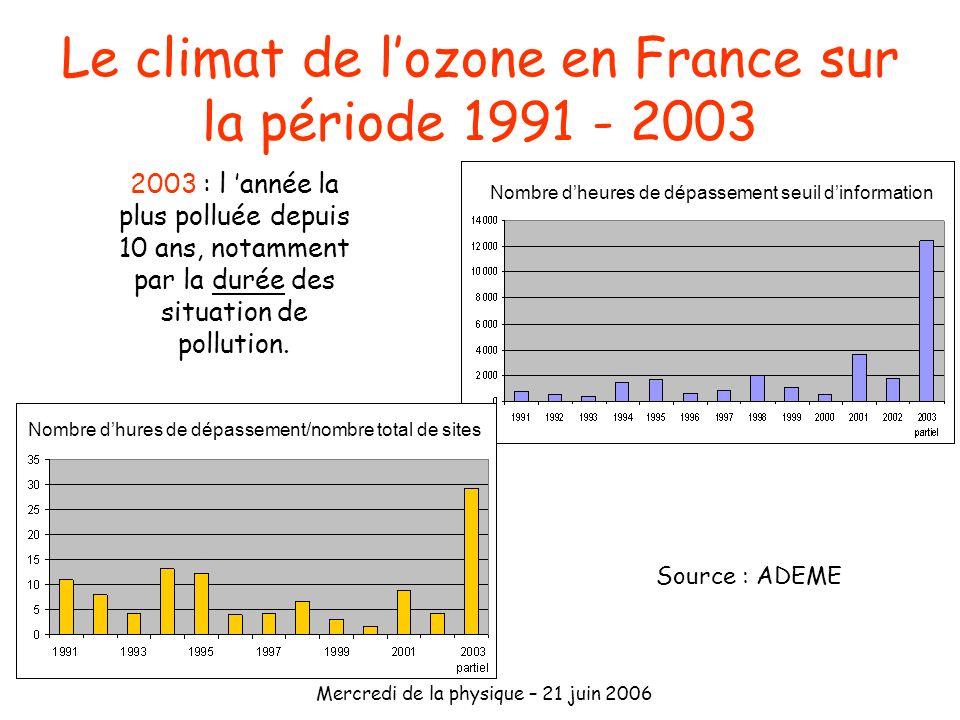 Mercredi de la physique – 21 juin 2006 2003 : l année la plus polluée depuis 10 ans, notamment par la durée des situation de pollution. Le climat de l