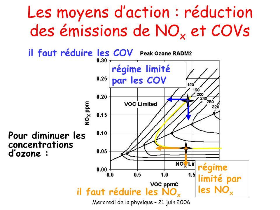 Mercredi de la physique – 21 juin 2006 Les moyens daction : réduction des émissions de NO x et COVs régime limité par les NO x Pour diminuer les conce