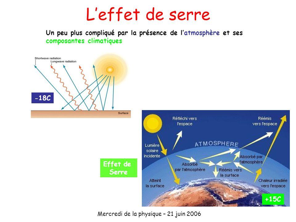 Mercredi de la physique – 21 juin 2006 -18C Un peu plus compliqué par la présence de latmosphère et ses composantes climatiques Effet de Serre +15C Le
