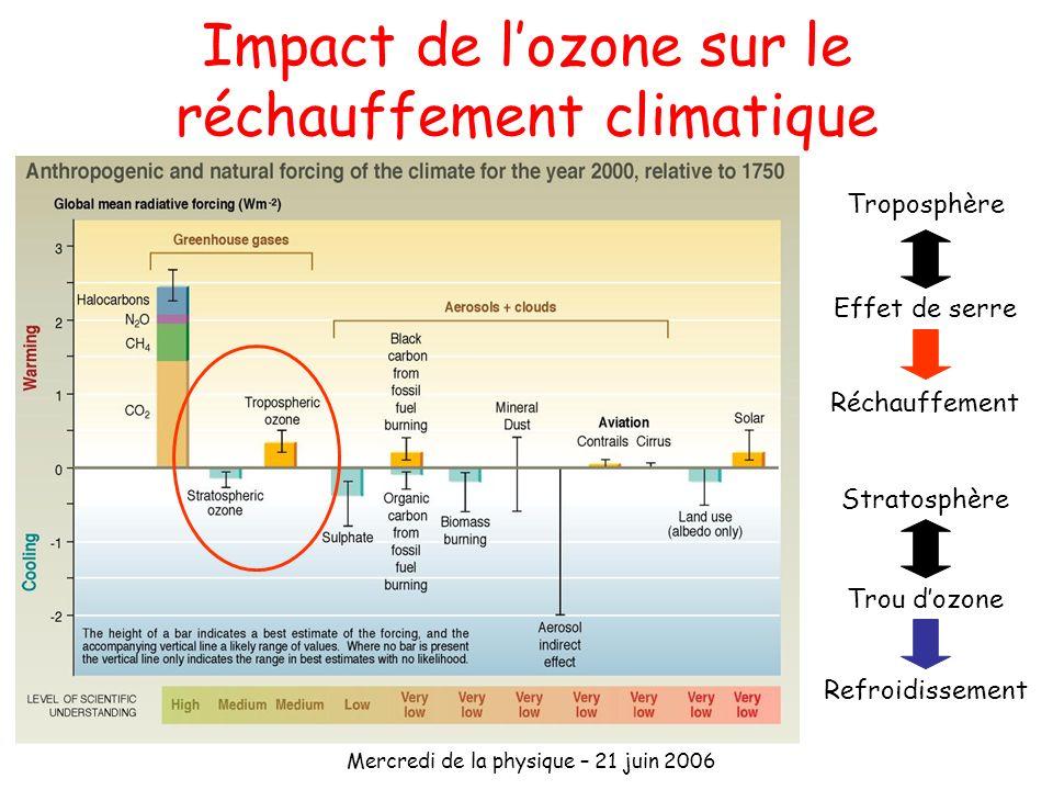Mercredi de la physique – 21 juin 2006 Impact de lozone sur le réchauffement climatique Troposphère Effet de serre Stratosphère Trou dozone Refroidiss