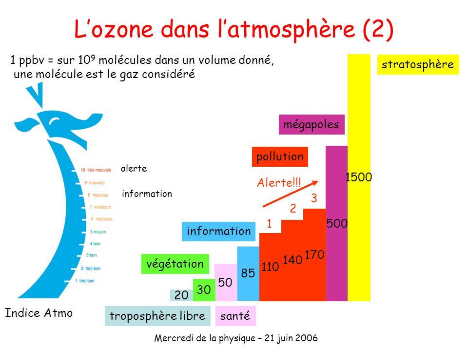 Mercredi de la physique – 21 juin 2006 Lozone dans latmosphère (2) 50 30 végétation santé 85 information 500 mégapoles 1500 stratosphère 20 troposphèr