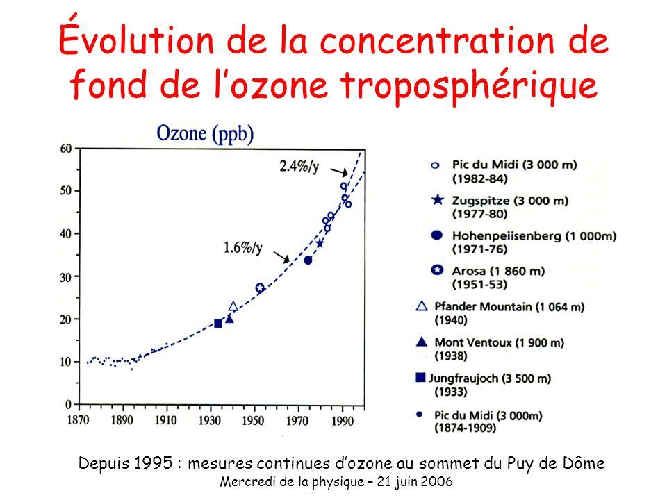 Mercredi de la physique – 21 juin 2006 Évolution de la concentration de fond de lozone troposphérique Depuis 1995 : mesures continues dozone au sommet