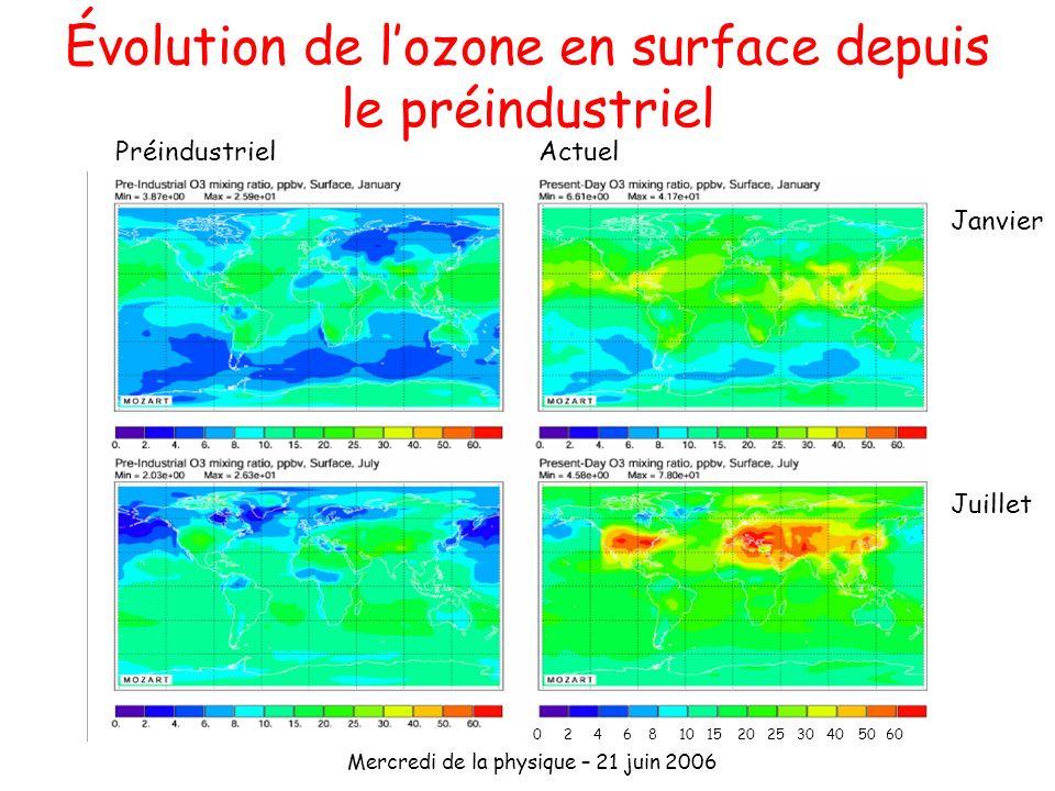 Mercredi de la physique – 21 juin 2006 Évolution de lozone en surface depuis le préindustriel PréindustrielActuel Janvier Juillet 60504030252015108642