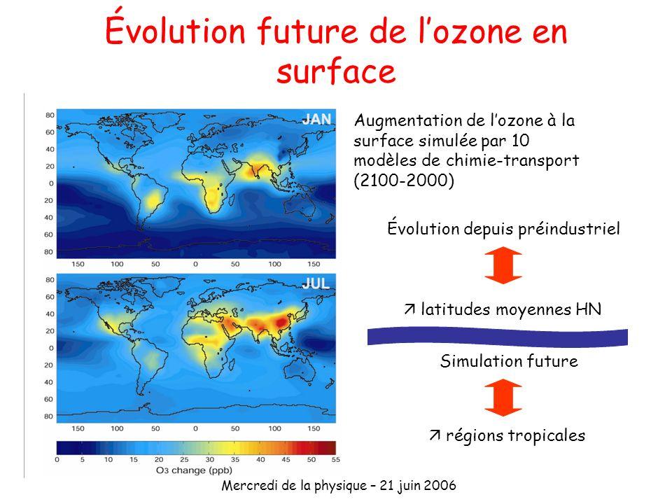 Mercredi de la physique – 21 juin 2006 Évolution future de lozone en surface Augmentation de lozone à la surface simulée par 10 modèles de chimie-tran