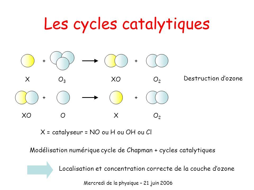 Mercredi de la physique – 21 juin 2006 Les cycles catalytiques ++ + + XO3O3 O2O2 OO2O2 X XO X = catalyseur = NO ou H ou OH ou Cl Modélisation numériqu