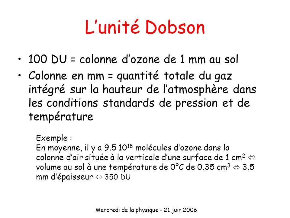 Mercredi de la physique – 21 juin 2006 Lunité Dobson 100 DU = colonne dozone de 1 mm au sol Colonne en mm = quantité totale du gaz intégré sur la haut