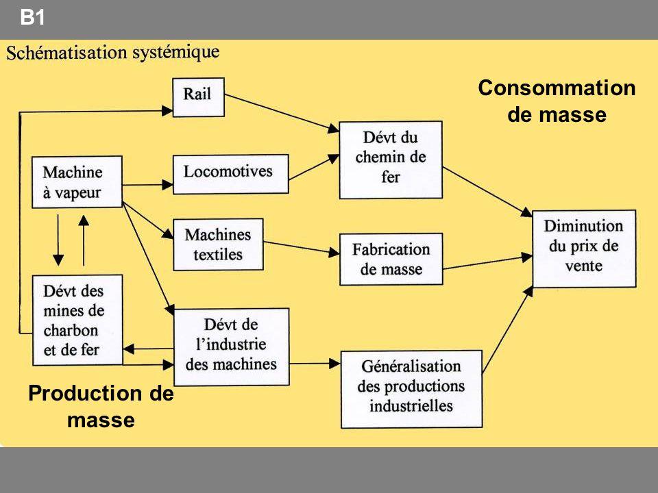 B1 Production de masse Consommation de masse