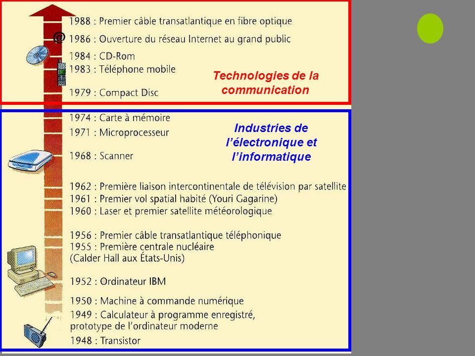 Industries de lélectronique et linformatique Technologies de la communication