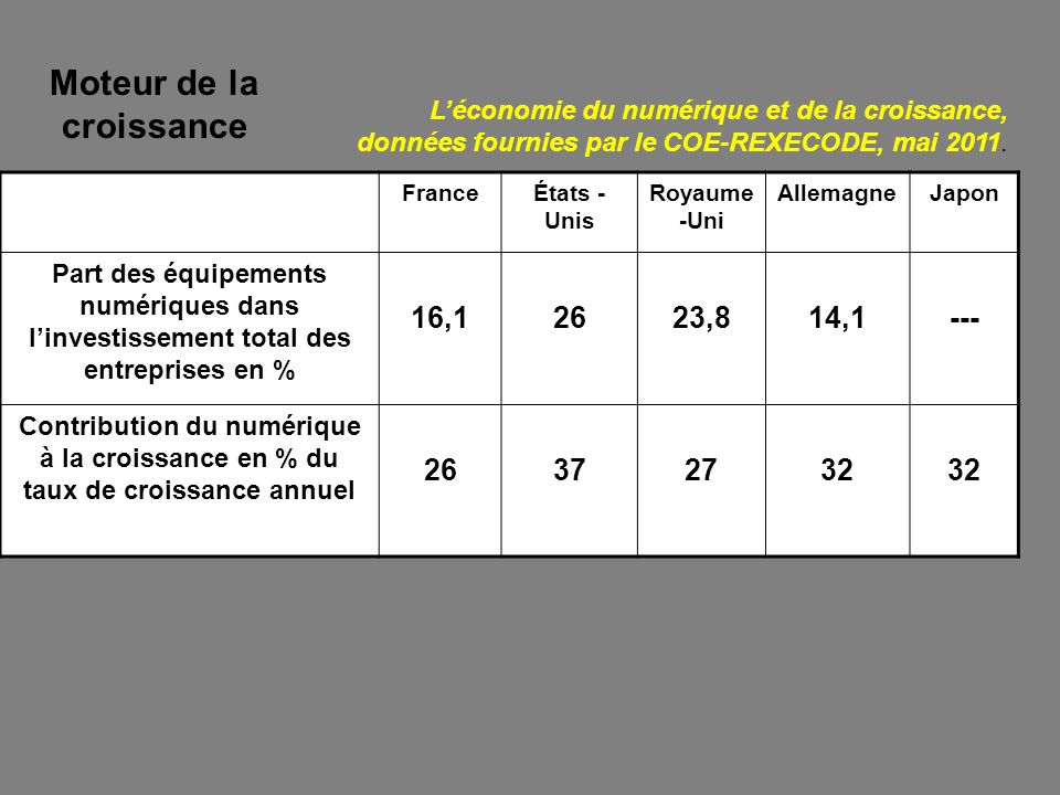 FranceÉtats - Unis Royaume -Uni AllemagneJapon Part des équipements numériques dans linvestissement total des entreprises en % 16,12623,814,1--- Contr