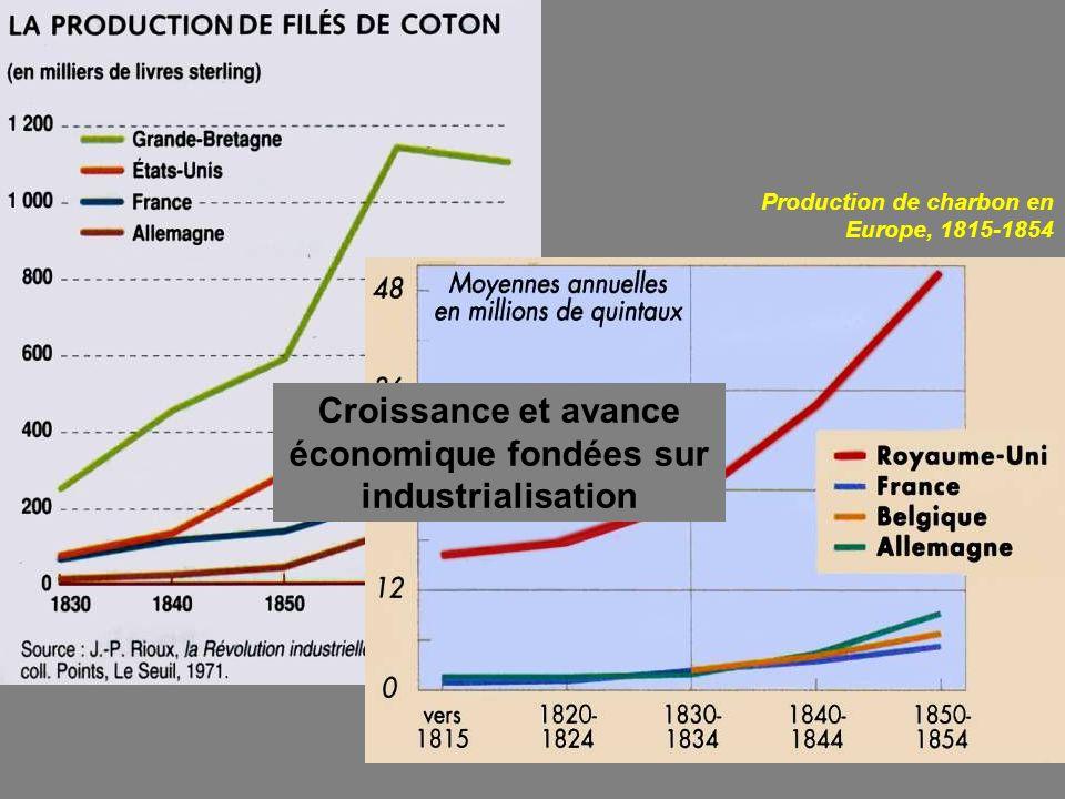 Production de charbon en Europe, 1815-1854 Croissance et avance économique fondées sur industrialisation