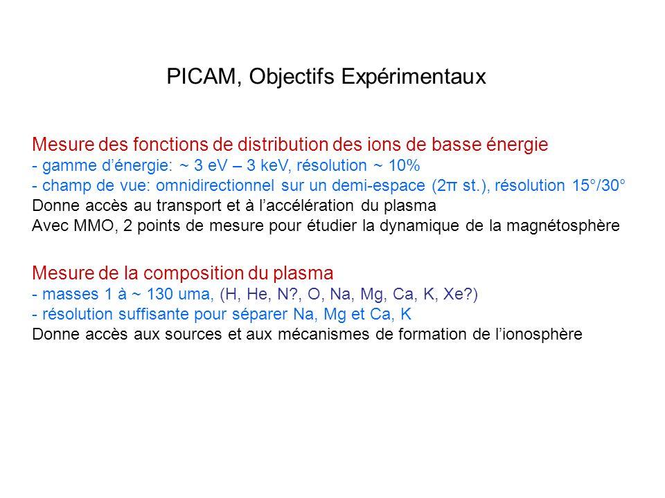 PICAM, Objectifs Expérimentaux Mesure des fonctions de distribution des ions de basse énergie - gamme dénergie: ~ 3 eV – 3 keV, résolution ~ 10% - cha