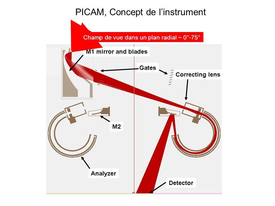 Champ de vue dans un plan radial ~ 0°-75° PICAM, Concept de linstrument