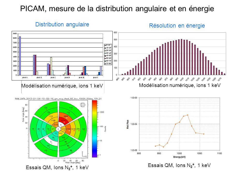 PICAM, mesure de la distribution angulaire et en énergie Modélisation numérique, ions 1 keV Essais QM, Ions N 2 +, 1 keV Distribution angulaire Modéli