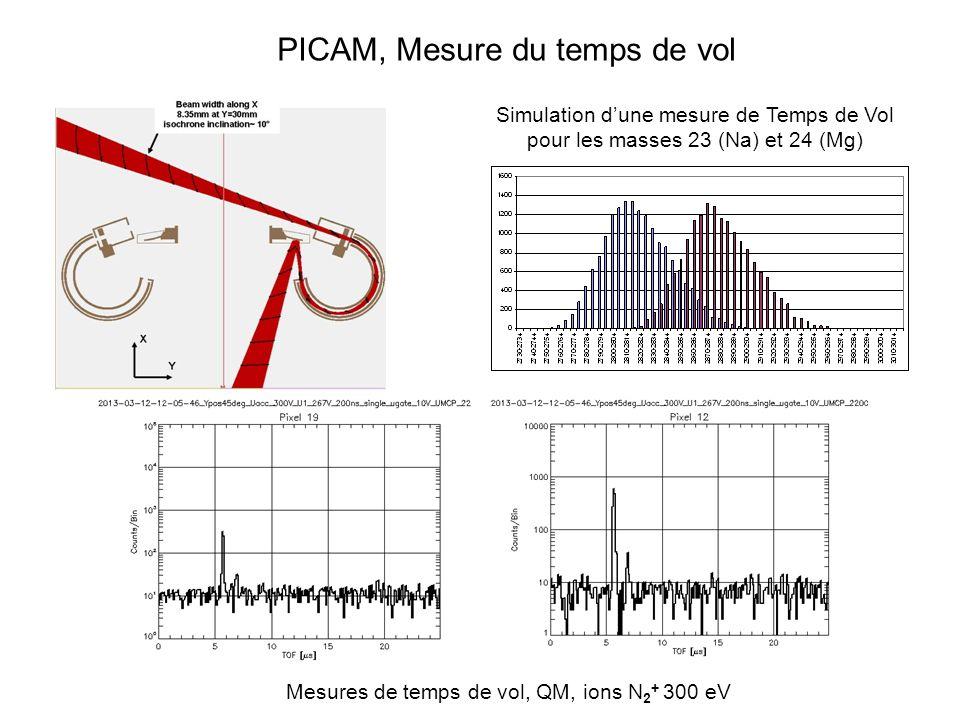 PICAM, Mesure du temps de vol Simulation dune mesure de Temps de Vol pour les masses 23 (Na) et 24 (Mg) Mesures de temps de vol, QM, ions N 2 + 300 eV