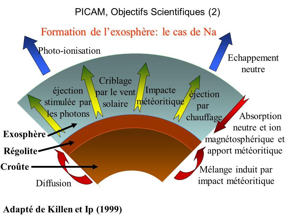 Croûte éjection stimulée par les photons Criblage par le vent solaire Absorption neutre et ion magnétosphérique et apport météoritique Mélange induit