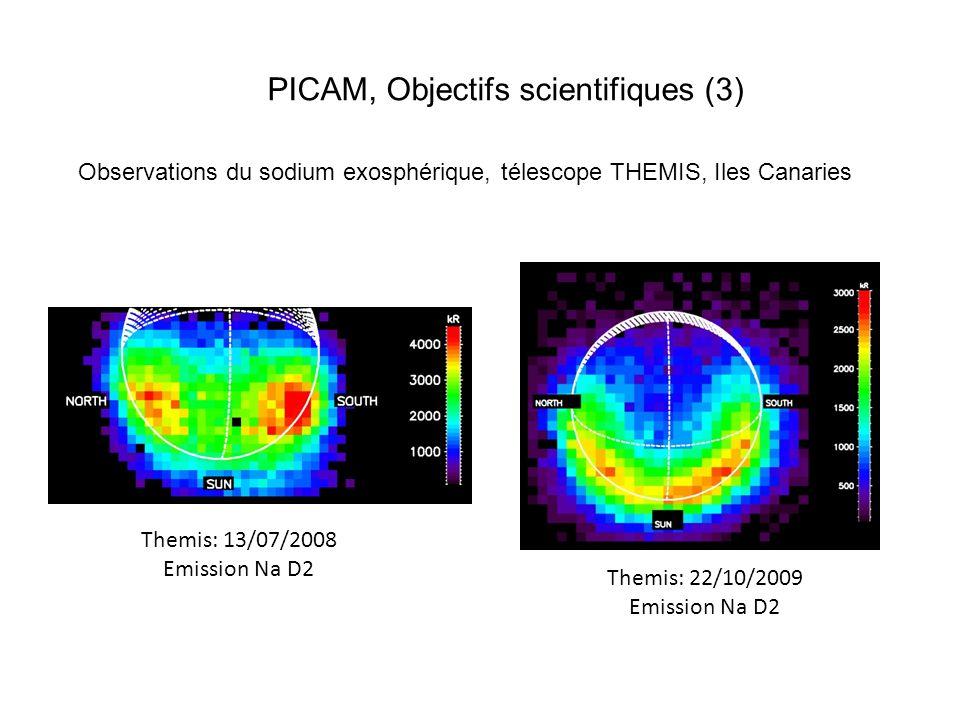 PICAM, Objectifs Scientifiques (4) Le Sodium dans lionosphère, modélisation (F.
