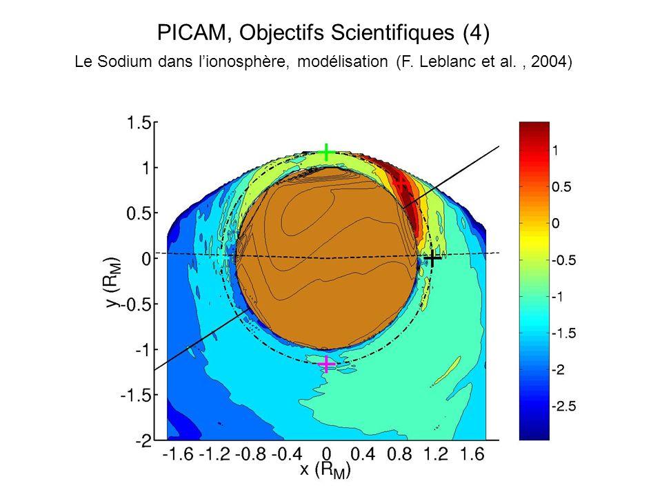 PICAM, Objectifs Scientifiques (4) Le Sodium dans lionosphère, modélisation (F. Leblanc et al., 2004)