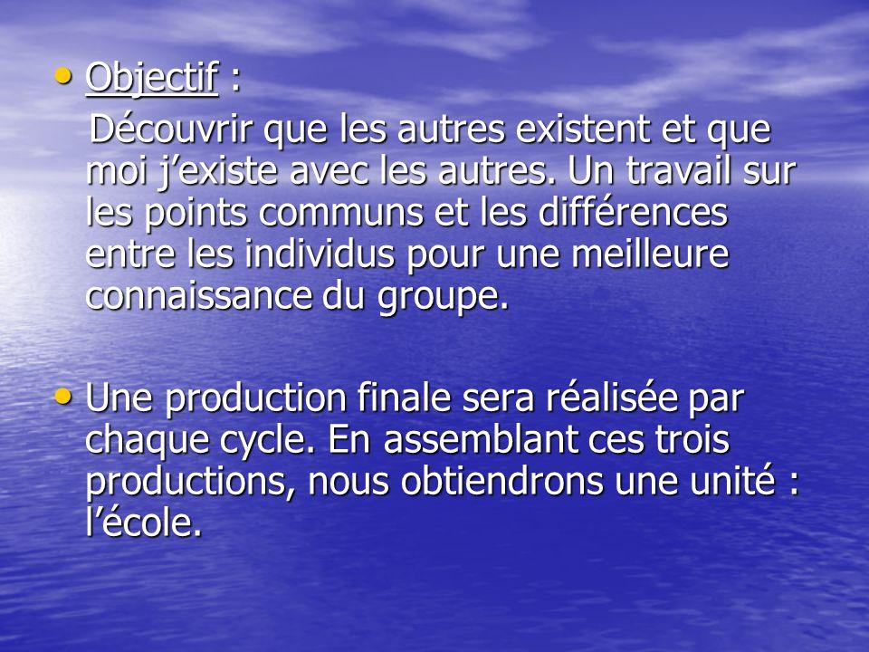 Objectifs : - Participer à un débat - Respecter ses camarades et accepter les différences - Créer une production commune à la classe puis à lécole Cycle 3