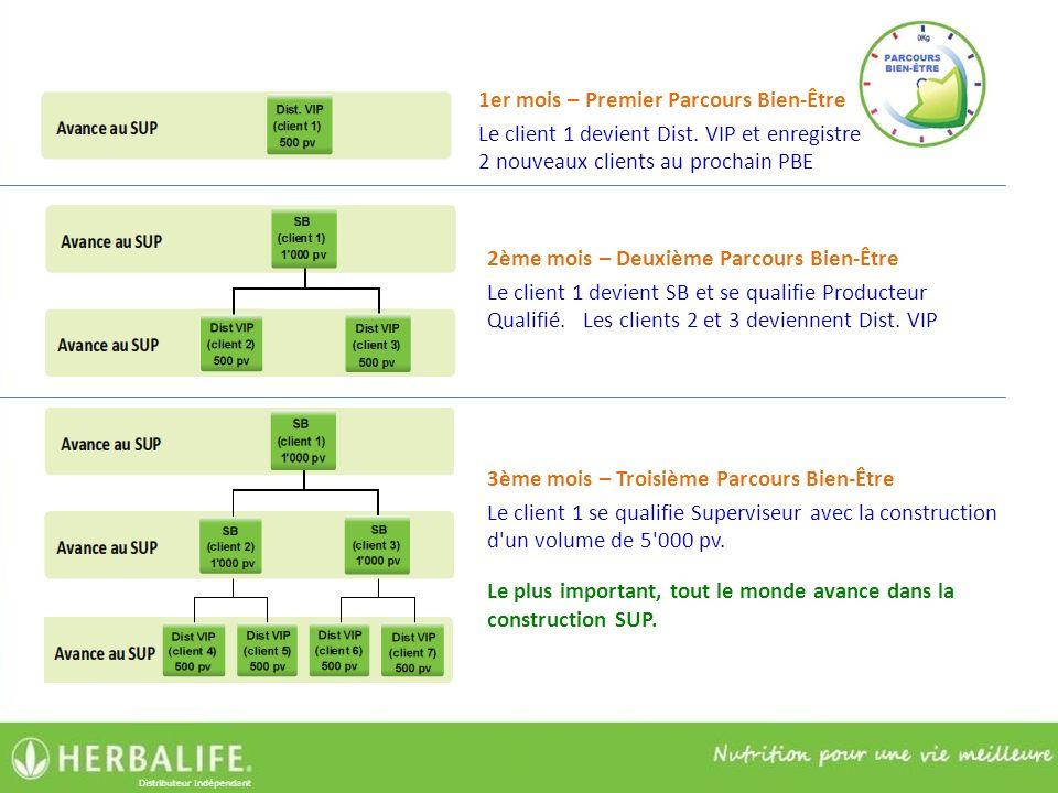 1er mois – Premier Parcours Bien-Être Le client 1 devient Dist. VIP et enregistre 2 nouveaux clients au prochain PBE 2ème mois – Deuxième Parcours Bie