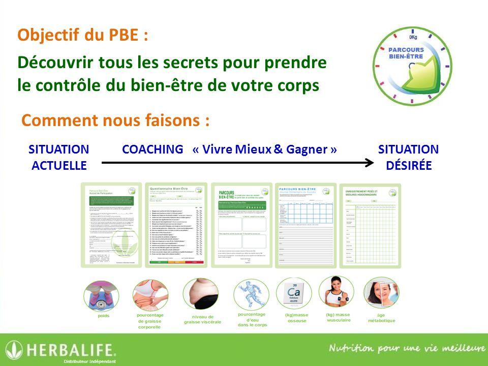 Objectif du PBE : Découvrir tous les secrets pour prendre le contrôle du bien-être de votre corps Comment nous faisons : SITUATION ACTUELLE SITUATION