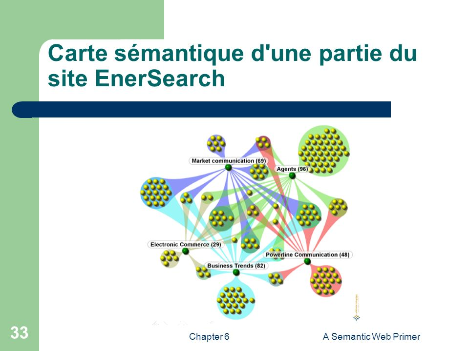 Chapter 6A Semantic Web Primer 33 Carte sémantique d'une partie du site EnerSearch