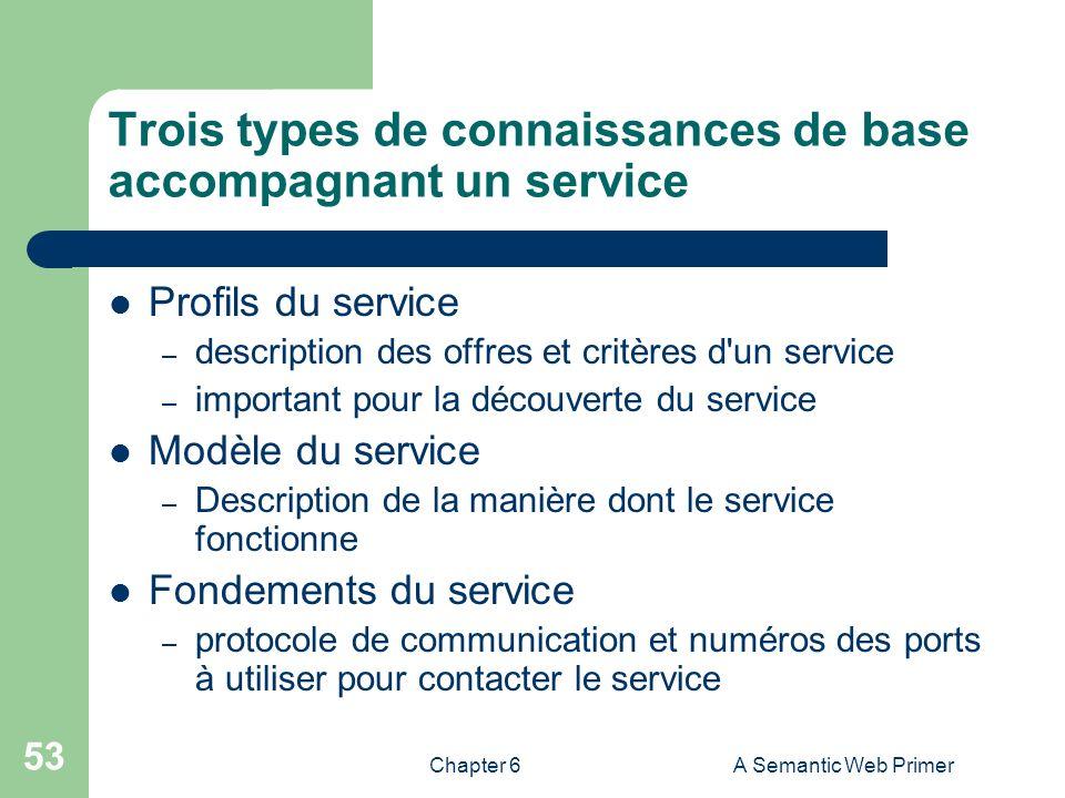 Chapter 6A Semantic Web Primer 53 Trois types de connaissances de base accompagnant un service Profils du service – description des offres et critères