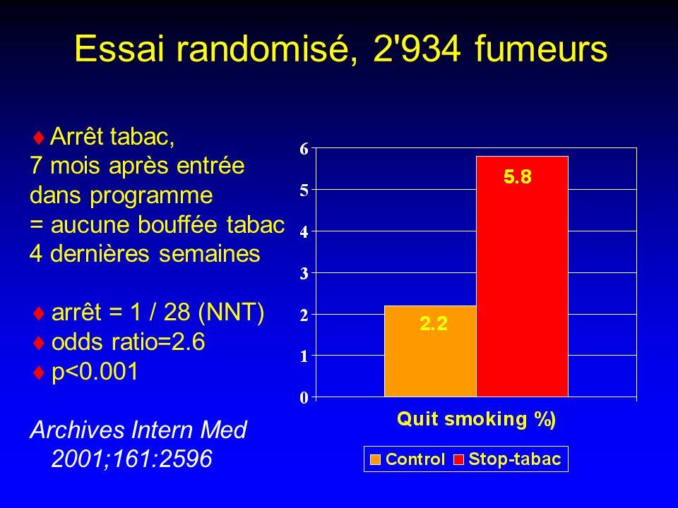 Essai randomisé, 2 934 fumeurs Arrêt tabac, 7 mois après entrée dans programme = aucune bouffée tabac 4 dernières semaines arrêt = 1 / 28 (NNT) odds ratio=2.6 p<0.001 Archives Intern Med 2001;161:2596