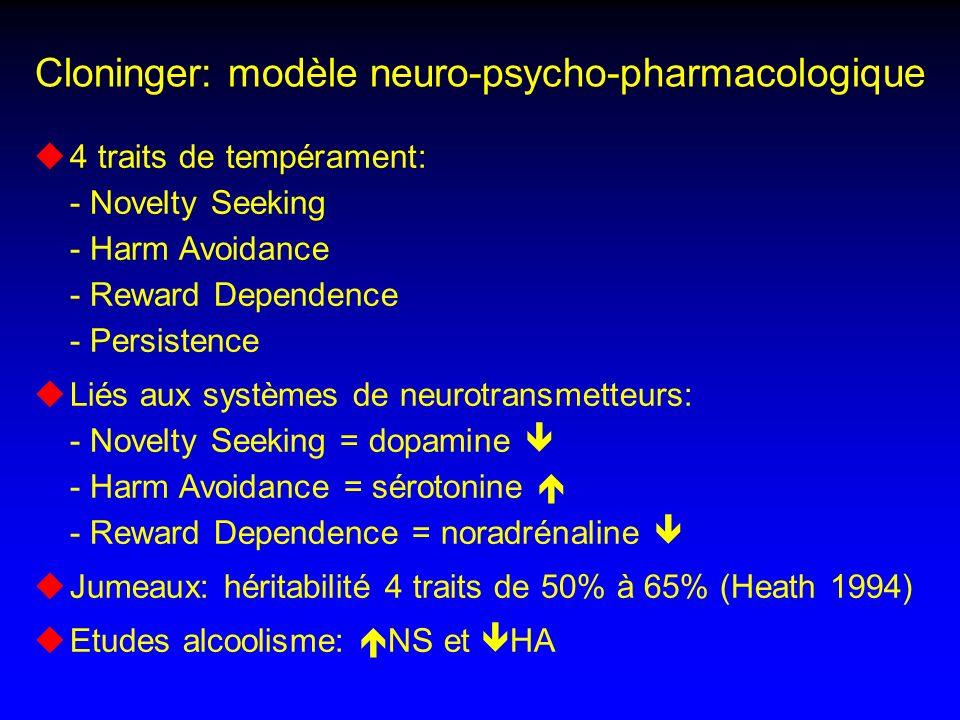Cloninger: modèle neuro-psycho-pharmacologique 4 traits de tempérament: - Novelty Seeking - Harm Avoidance - Reward Dependence - Persistence Liés aux systèmes de neurotransmetteurs: - Novelty Seeking = dopamine - Harm Avoidance = sérotonine - Reward Dependence = noradrénaline Jumeaux: héritabilité 4 traits de 50% à 65% (Heath 1994) Etudes alcoolisme: NS et HA