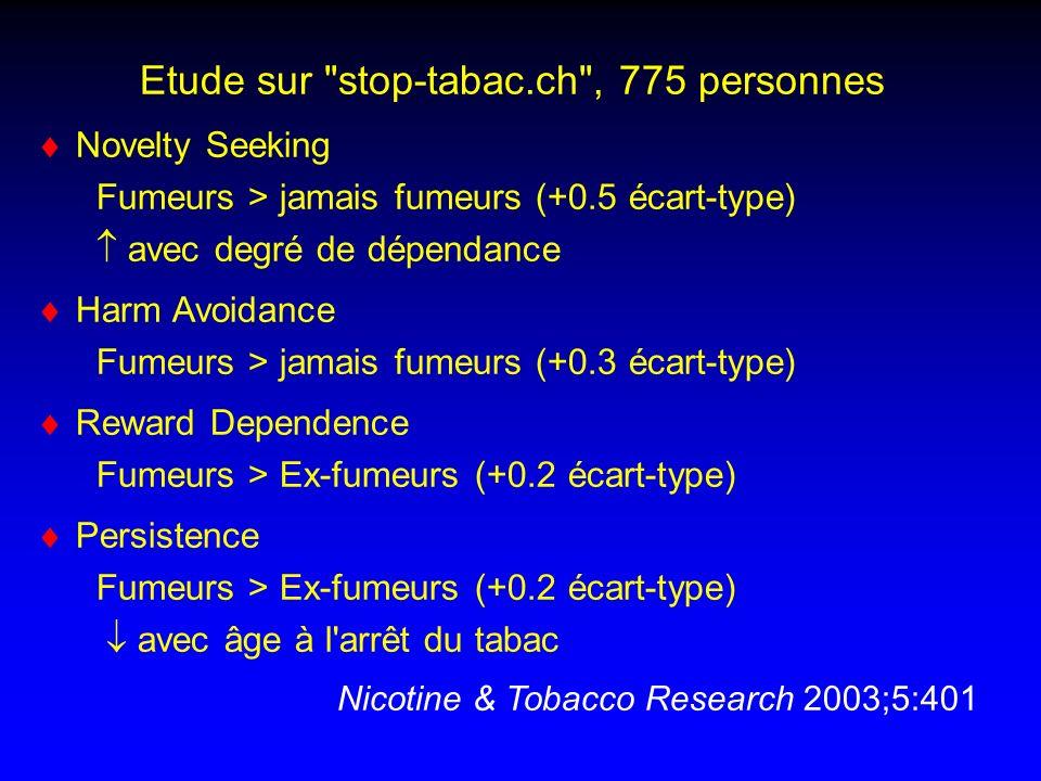 Etude sur stop-tabac.ch , 775 personnes Novelty Seeking Fumeurs > jamais fumeurs (+0.5 écart-type) avec degré de dépendance Harm Avoidance Fumeurs > jamais fumeurs (+0.3 écart-type) Reward Dependence Fumeurs > Ex-fumeurs (+0.2 écart-type) Persistence Fumeurs > Ex-fumeurs (+0.2 écart-type) avec âge à l arrêt du tabac Nicotine & Tobacco Research 2003;5:401